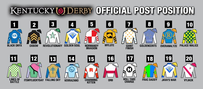 Orb is the 7-2 morning line favorite for the 139th running of the