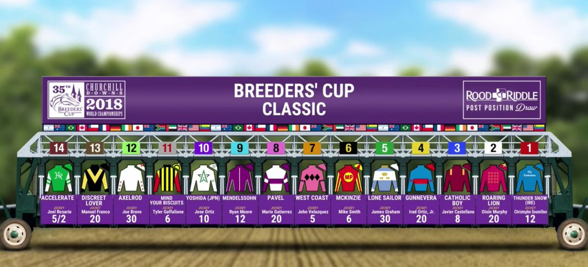 2018 Breeders Cup Classic Odds Amp Post Positions